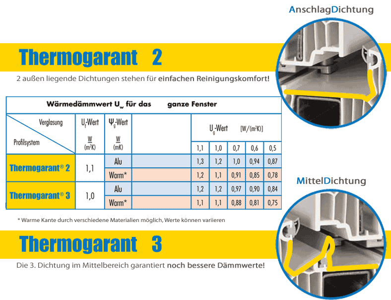 Thermogarant®
